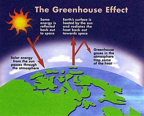global warming diagram global warming diagram for www pixshark