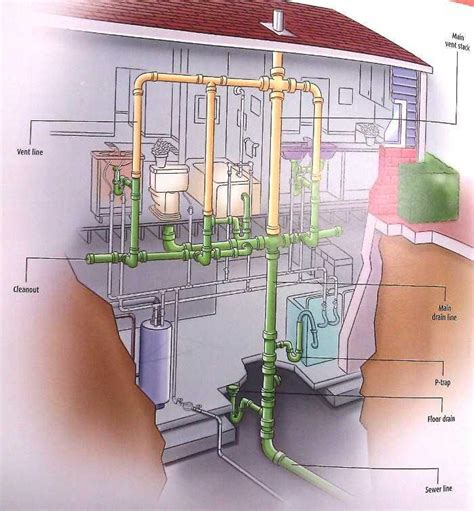 Reroute Plumbing by Rerouting A Kitchen Pipe To Tear A Wall The Home