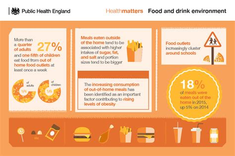 weight management food delivery health matters obesity and the food environment gov uk