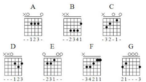 guitar chord chart illustrates the 7 major guitar chords a b c d guitar chords guitar major chord charts