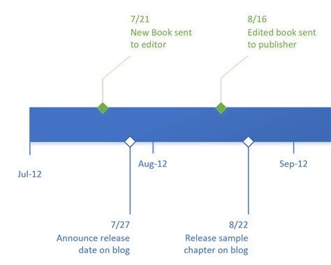 visio timeline shapes top timeline tips in visio office blogs