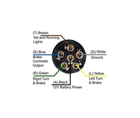 wiring diagram in addition blue ox 7 pin wiring free