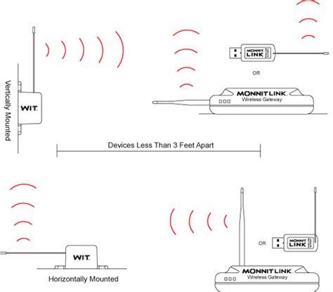 proper orientation of wireless antennas monnit wireless sensor