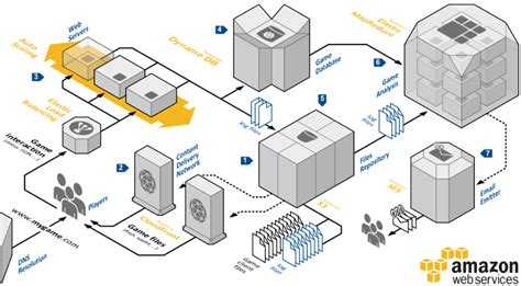 Aws System Architecture Netflix Completes Migration To The Web