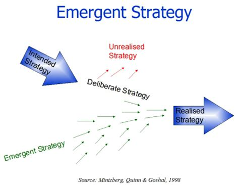 Mba Vs Mpm by Emergent Strategy Mintzberg S 5ps Of Strategy Freddy