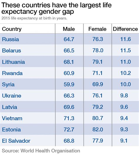countries where one gender is better looking than the these countries have the biggest life expectancy gender