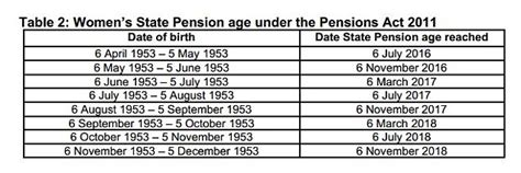 what age can you move out of your parents house new state pension age when will you retire daily mail online