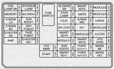 kia sorento   fuse box diagram auto genius