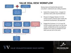 Deal Desk create metrics with the value deal desk service