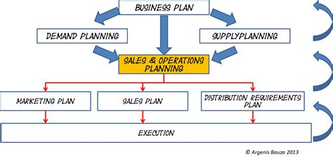 sales and operations planning ppt video online download
