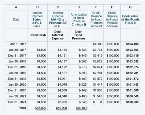 Ammorization Table Amortizing Bond Premium Using The Effective Interest Rate