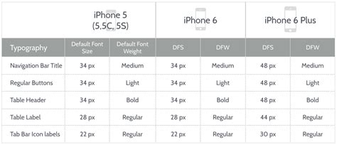 ios design guidelines button size ios 8 design cheat sheet for iphone 6 and iphone 6 plus