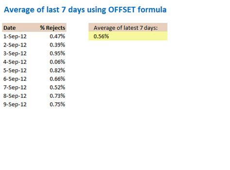 Average Credit Days Formula Offset Formula Explained Chandoo Org Learn Microsoft Excel