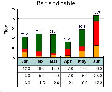 Table To Graph by Jpgraph Most Powerful Php Driven Charts