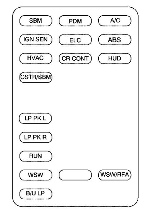 Buick Park Avenue (1998 - 1999) - fuse box diagram - Auto