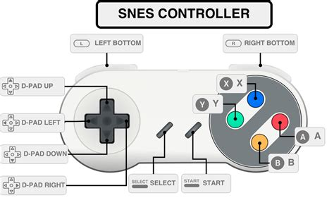 game controller layout snes controller layout tyler burton
