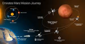 uae mars mission all you want to about it emirates