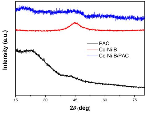 xrd pattern of polypyrrole metals free full text cobalt nickel boron supported