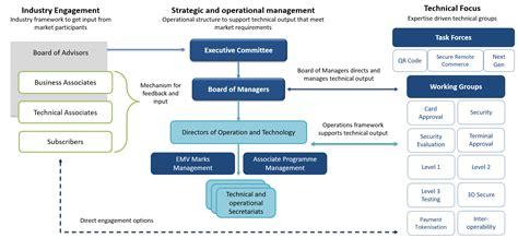 Organisation Structure   EMVCo