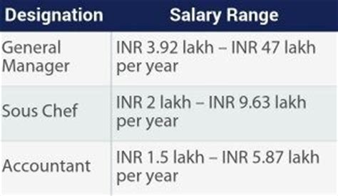 Average Kitchen Manager Salary by Food And Beverage Manager Salary In Dubai Foodfash Co