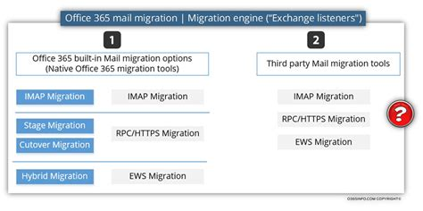 Office 365 Mail Mail Migration To Office 365 Mail Migration Methods