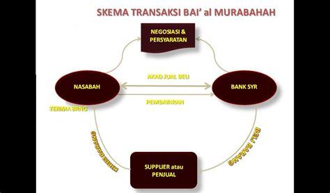 Akuntansi Transaksi Syariah Akad Jual Beli Di Lembaga Bukan Bank bai al murabahah deffered payment sales akuntansi