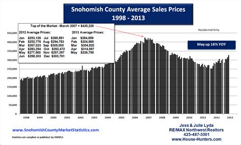 real estate market statistics for king and snohomish county
