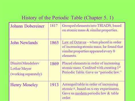 history of the periodic table history of the periodic table chapter 5 1 ppt