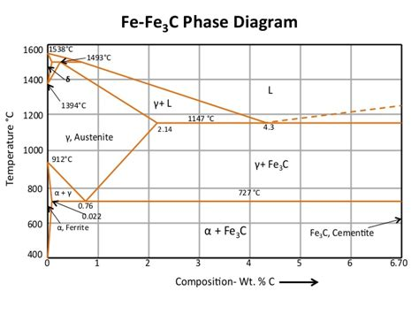 steel phase diagram hypoeutectoid steel phase diagram pictures to pin on