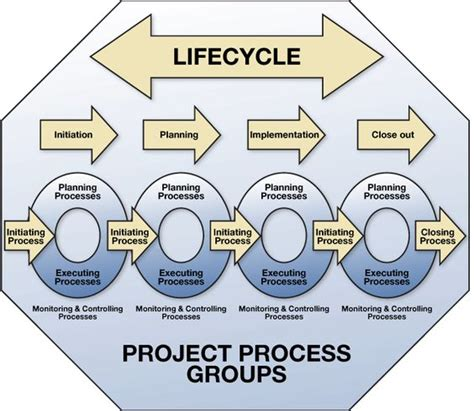 pmbok project cycle diagram process groups project lifecycle pm