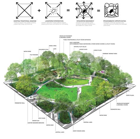 Landscape Architecture Career Salary Landscape 2017 Landscape Designer Salary Salary Of