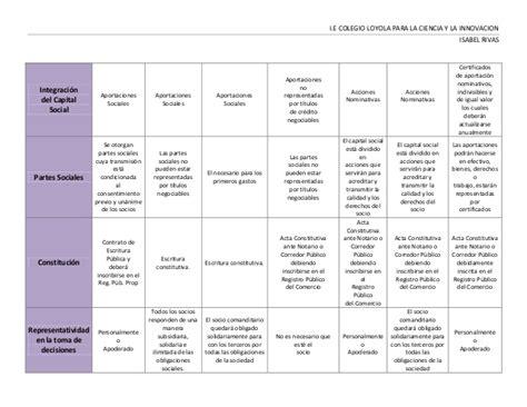 tipos de sociedades mercantiles cuadro comparativo cuadro comparativo clases de sociedades