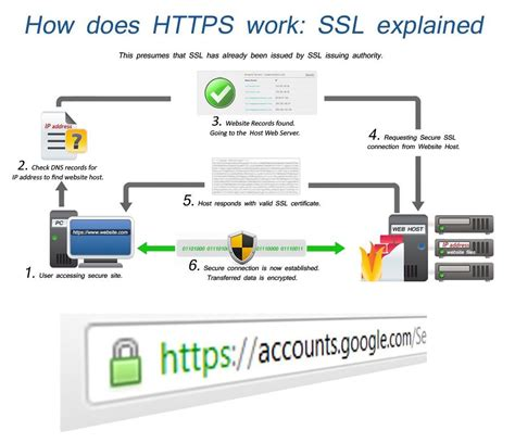 https how inevitable https a death knell for http sites in 2017