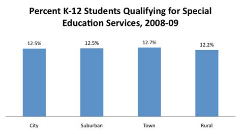 Current Number Of Students In Mba In Us by Percent K 12 Students Qualifying For Special Education