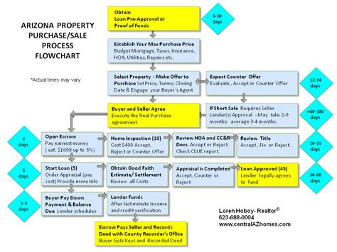 process of buying a house step by step process steps to buying or selling a house in arizona time line flow chart real