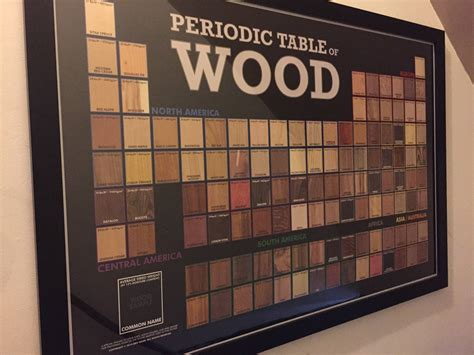 Periodic Table Of Wood by Periodic Table On Pholder 360 Periodic Table Images