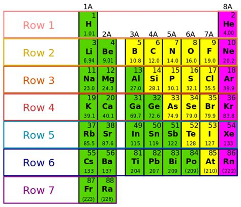the rows of the periodic table are high chemistry the periodic table and electron