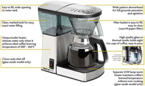 Bonavita BV1800 8 Cup Coffee Maker with Glass Carafe: Amazon.ca: Home & Kitchen