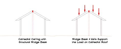 Ceiling Load by What Is A Cathedral Ceiling And Why Would Your Porch Or Sunroom Want One Suburban Boston