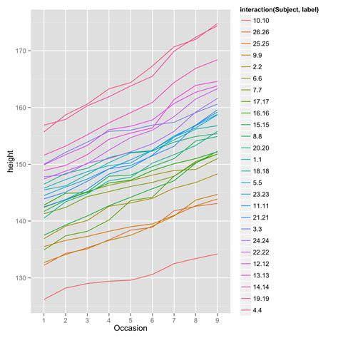 ggplot theme legend label r how to format labels in ggplot2 legend stack overflow