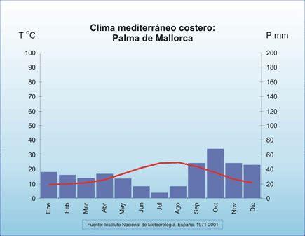 oscilacion termica clima mediterraneo 3 1 clima mediterr 225 neo perif 233 rico o mar 237 timo