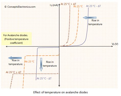 schottky diode saturation current 8 answers what is the effect of temperature on semiconductor diode
