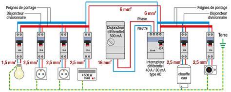 installer un tableau électrique 255 norme installation electrique maison evtod