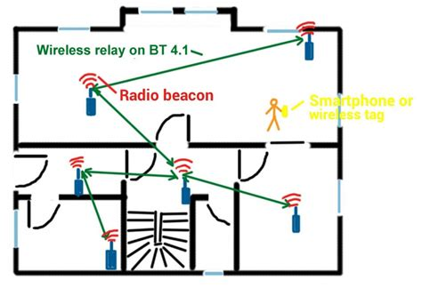 bluetooth low energy ble in home automation