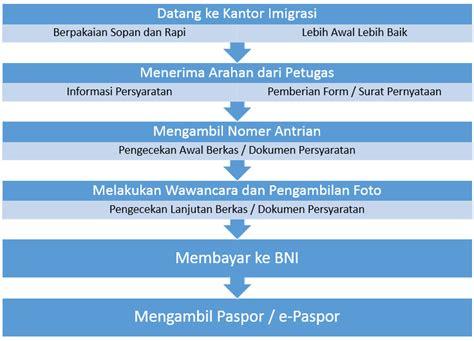 link untuk membuat paspor online cara pembuatan paspor atau e paspor