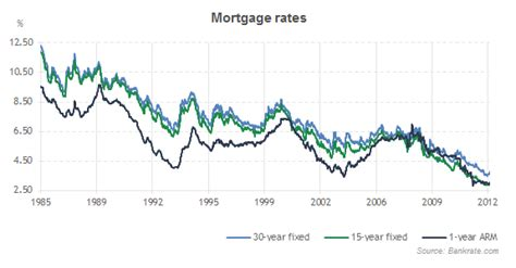 united states how do historically low interest rates mortgage rates history 1985 2013 bankrate com
