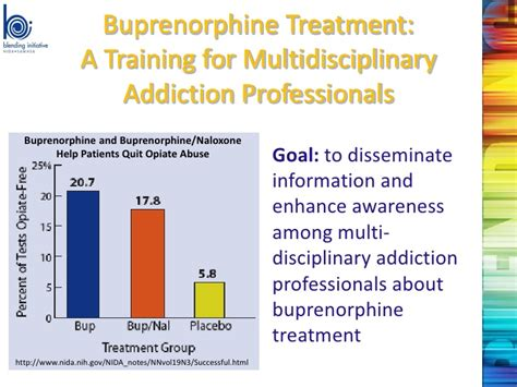 Buprenorphine Detox Protocol by Attc Network S Efforts To Address Resistance To Medication