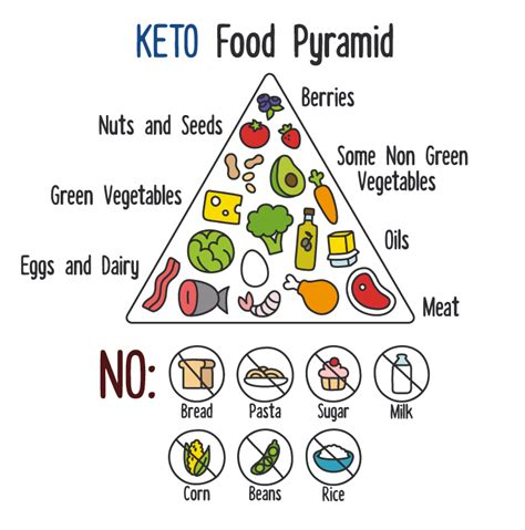 healthy fats keto list the keto diet health benefits beyond weight loss ready