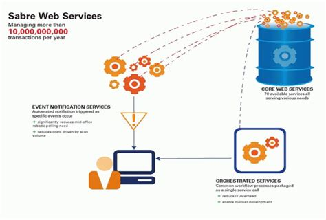 tutorial web services net sabre apis create efficiency and integrate easily with