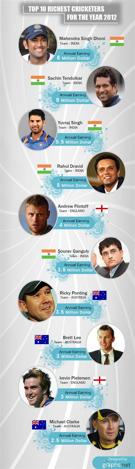 Top 10 Richest Africans Infographics Graphs Net by Top 10 Richest Cricketers For The Year 2012 Infographics Graphs Net